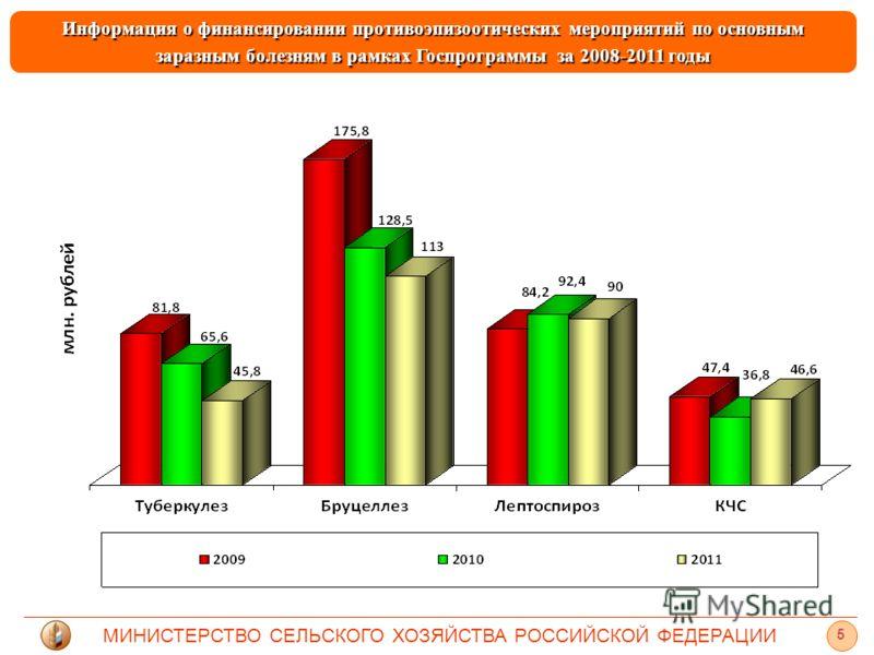 МИНИСТЕРСТВО СЕЛЬСКОГО ХОЗЯЙСТВА РОССИЙСКОЙ ФЕДЕРАЦИИ 5 Информация о финансировании противоэпизоотических мероприятий по основным заразным болезням в рамках Госпрограммы за 2008-2011 годы