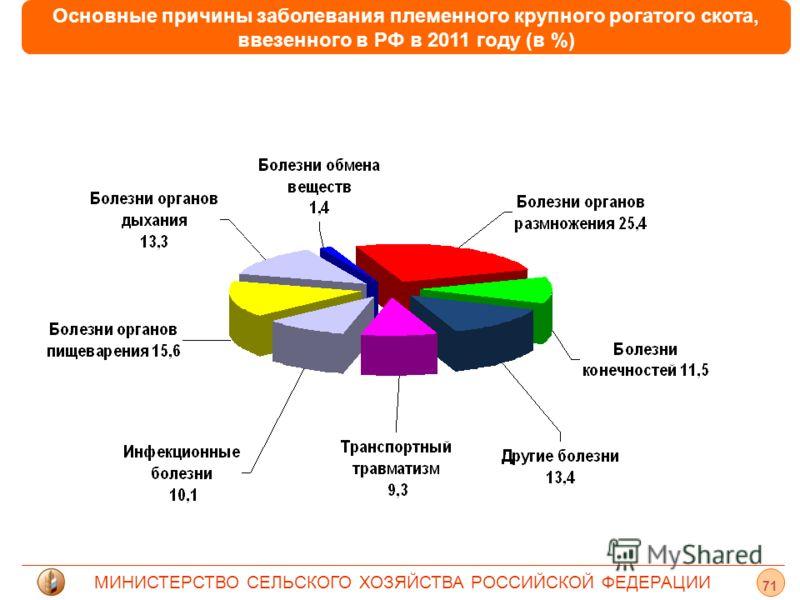 МИНИСТЕРСТВО СЕЛЬСКОГО ХОЗЯЙСТВА РОССИЙСКОЙ ФЕДЕРАЦИИ 71 Основные причины заболевания племенного крупного рогатого скота, ввезенного в РФ в 2011 году (в %)