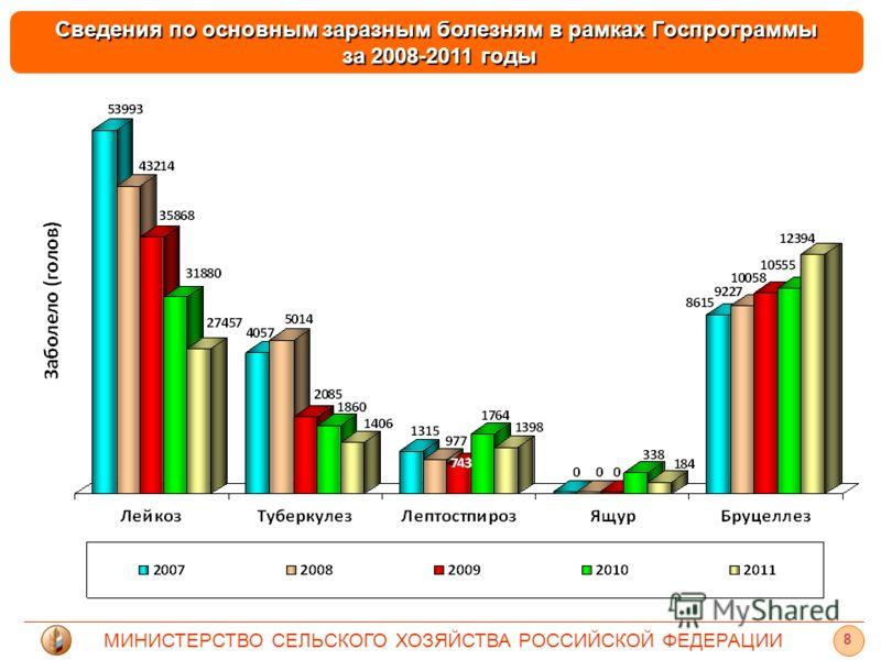 МИНИСТЕРСТВО СЕЛЬСКОГО ХОЗЯЙСТВА РОССИЙСКОЙ ФЕДЕРАЦИИ 8 Сведения по основным заразным болезням в рамках Госпрограммы за 2008-2011 годы за 2008-2011 годы