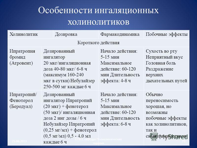 Особенности ингаляционных холинолитиков ХолинолитикДозировкаФармакодинамикаПобочные эффекты Короткого действия Ипратропия бромид (Атровент) Дозированный ингалятор 20 мкг/ингаляционная доза 40-80 мкг/ 6-8 ч (максимум 160-240 мкг в сутки) Небулайзер 25