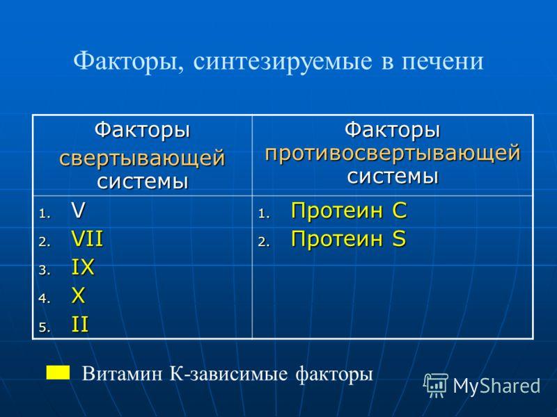 Факторы, синтезируемые в печени Факторы свертывающей системы Факторы противосвертывающей системы 1. V 2. VII 3. IX 4. X 5. II 1. Протеин С 2. Протеин S Витамин К-зависимые факторы
