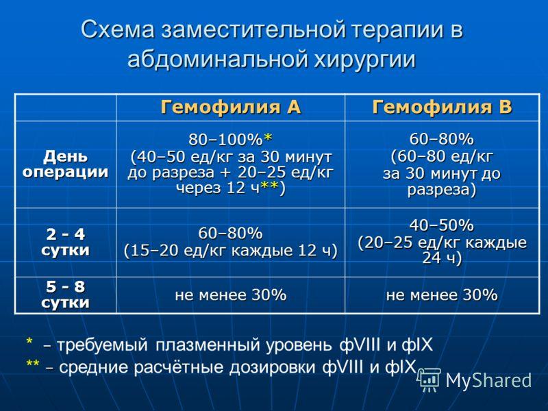 Схема заместительной терапии в абдоминальной хирургии Гемофилия А Гемофилия В День операции 80–100%* (40–50 ед/кг за 30 минут до разреза + 20–25 ед/кг через 12 ч**) 60–80% (60–80 ед/кг за 30 минут до разреза) 2 - 4 сутки 60–80% (15–20 ед/кг каждые 12