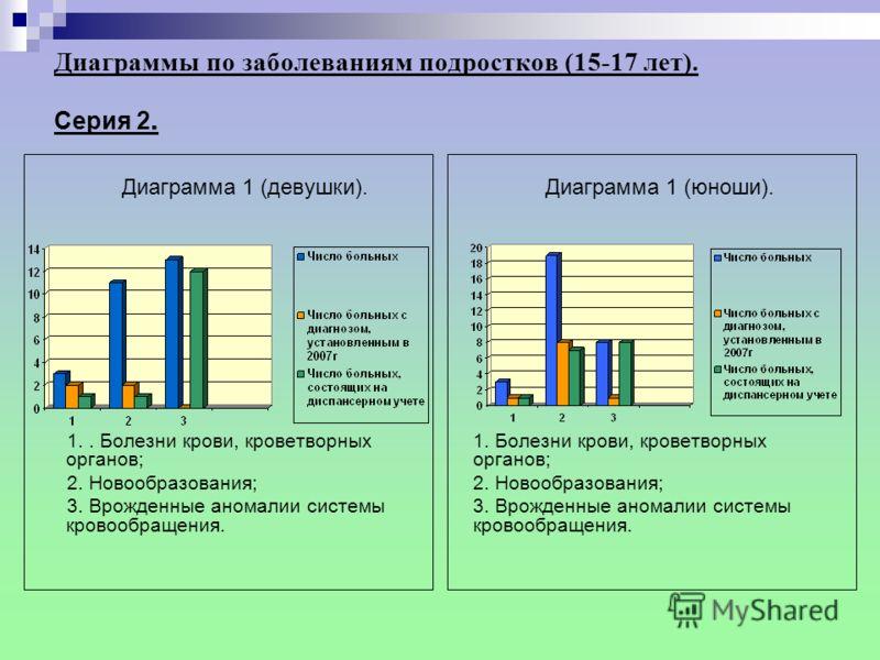 Диаграммы по заболеваниям детей (0-14 лет включительно). С ерия I. Дети (0-14 лет). Диаграмма 3. 1.Болезни нервной системы; 2. Болезни костно-мышечной системы и соединительной ткани; 3. Болезни мочеполовой системы. Диаграмма 4. 1.Аллергический ринит