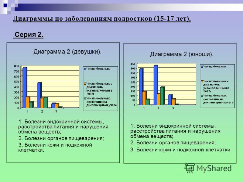 Диаграммы по заболеваниям подростков (15-17 лет). Cерия 2. Диаграмма 1 (девушки). 1.. Болезни крови, кроветворных органов; 2. Новообразования; 3. Врожденные аномалии системы кровообращения. Диаграмма 1 (юноши). 1. Болезни крови, кроветворных органов;