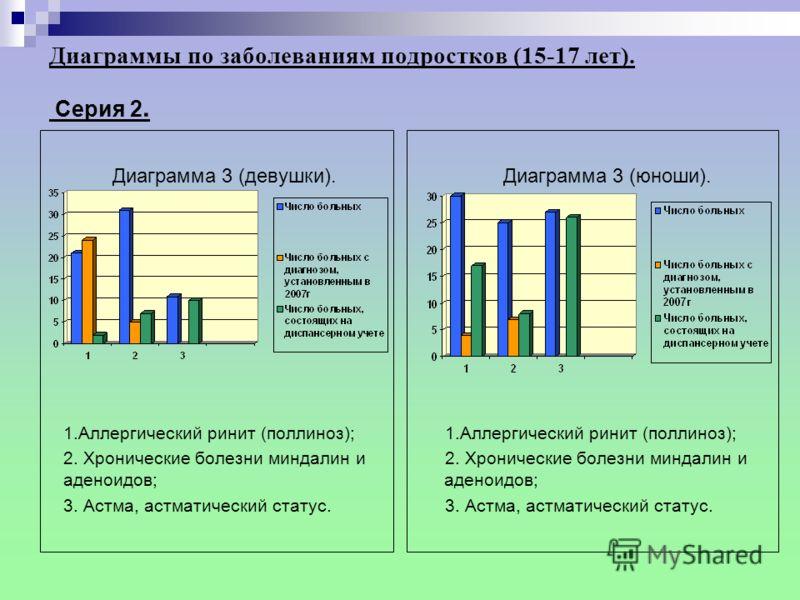 Диаграммы по заболеваниям подростков (15-17 лет). Cерия 2. Диаграмма 2 (девушки). 1. Болезни эндокринной системы, расстройства питания и нарушения обмена веществ; 2. Болезни органов пищеварения; 3. Болезни кожи и подкожной клетчатки. Диаграмма 2 (юно