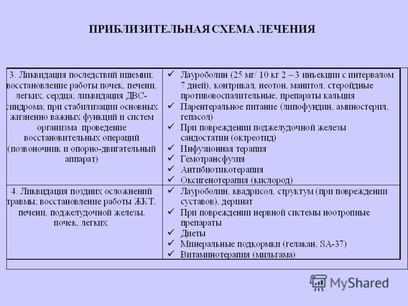 14 ПЕРИОДЫ РАЗВИТИЯ ТБ 1.Период первичных реакций на травму и ранних осложнений (симпатикотония, гиперкатехоламинемия, реактивно- воспалительные процессы как гемостаз, деморкация, отек, ранние осложнения как кровотечения, анемия и т.д.) 2.Период трав