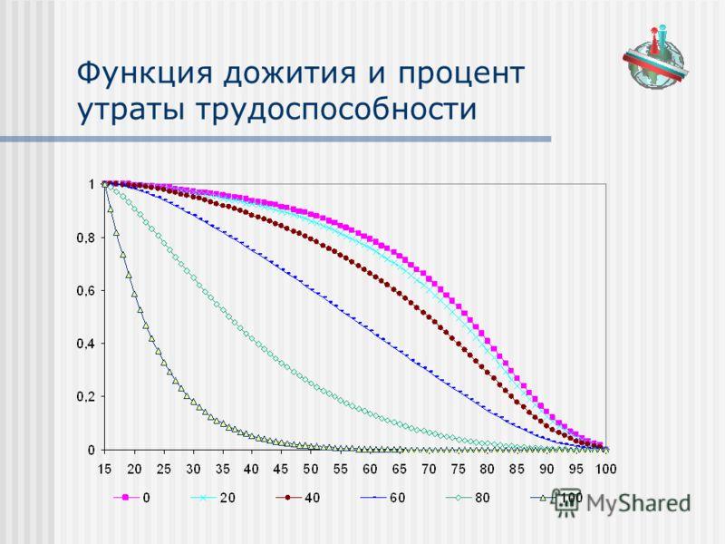 Функция дожития и процент утраты трудоспособности