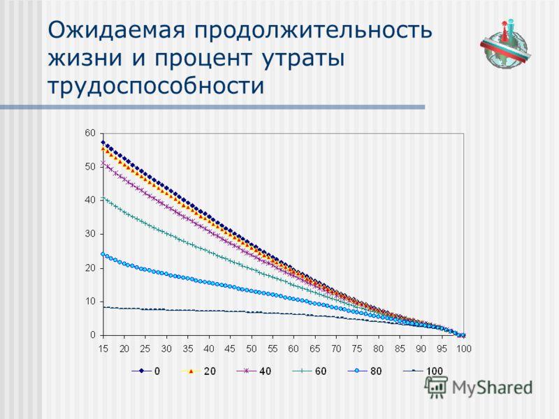 Ожидаемая продолжительность жизни и процент утраты трудоспособности