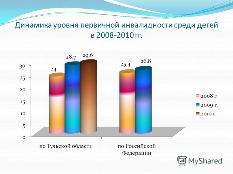 Динамика уровня первичной инвалидности среди детей в 2008-2010 гг.