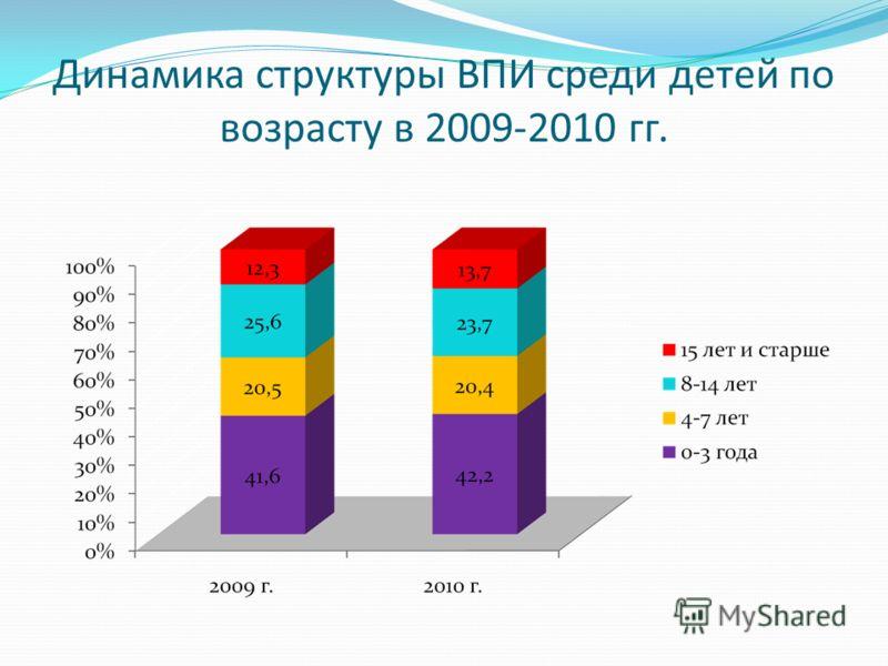 Динамика структуры ВПИ среди детей по возрасту в 2009-2010 гг.
