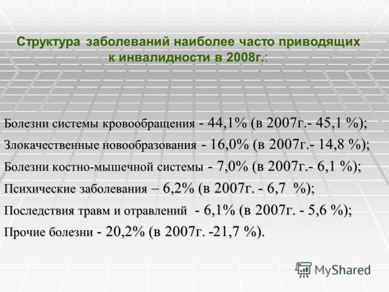 Структура заболеваний наиболее часто приводящих к инвалидности в 2008г.: Болезни системы кровообращения - 44,1% (в 2007г.- 45,1 %); Злокачественные новообразования - 16,0% (в 2007г.- 14,8 %); Болезни костно-мышечной системы - 7,0% (в 2007г.- 6,1 %);