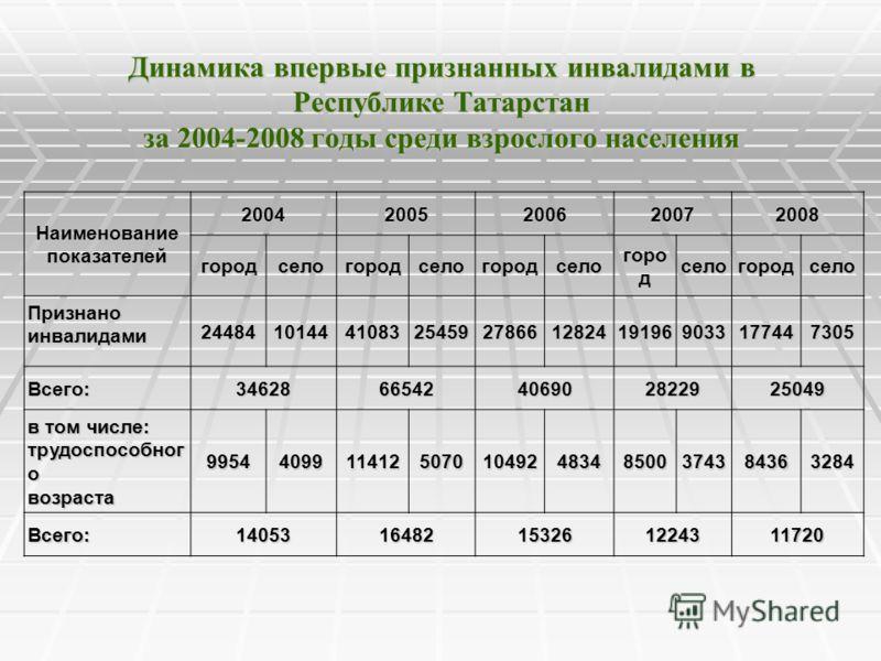 Динамика впервые признанных инвалидами в Республике Татарстан за 2004-2008 годы среди взрослого населения Наименованиепоказателей 20042005200620072008 городселогородселогородсело горо д селогородсело Признаноинвалидами 2448410144410832545927866128241