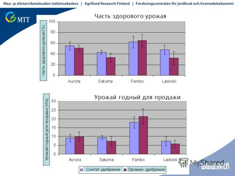 Часть здорового урожая Урожай годный для продажи Синтет. удобрение Органич. удобрение Часть здорового урожая (%) Урожай годный для продажи (т/га)