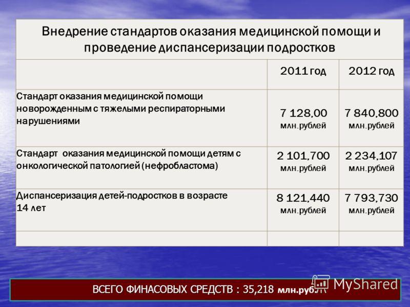 Внедрение стандартов оказания медицинской помощи и проведение диспансеризации подростков 2011 год2012 год Стандарт оказания медицинской помощи новорожденным с тяжелыми респираторными нарушениями 7 128,00 млн.рублей 7 840,800 млн.рублей Стандарт оказа