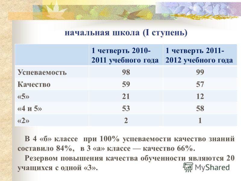 начальная школа (I ступень) 1 четверть 2010- 2011 учебного года 1 четверть 2011- 2012 учебного года Успеваемость 9899 Качество 5957 «5» 2112 «4 и 5» 5358 «2» 21 В 4 «б» классе при 100% успеваемости качество знаний составило 84%, в 3 «а» классе качест