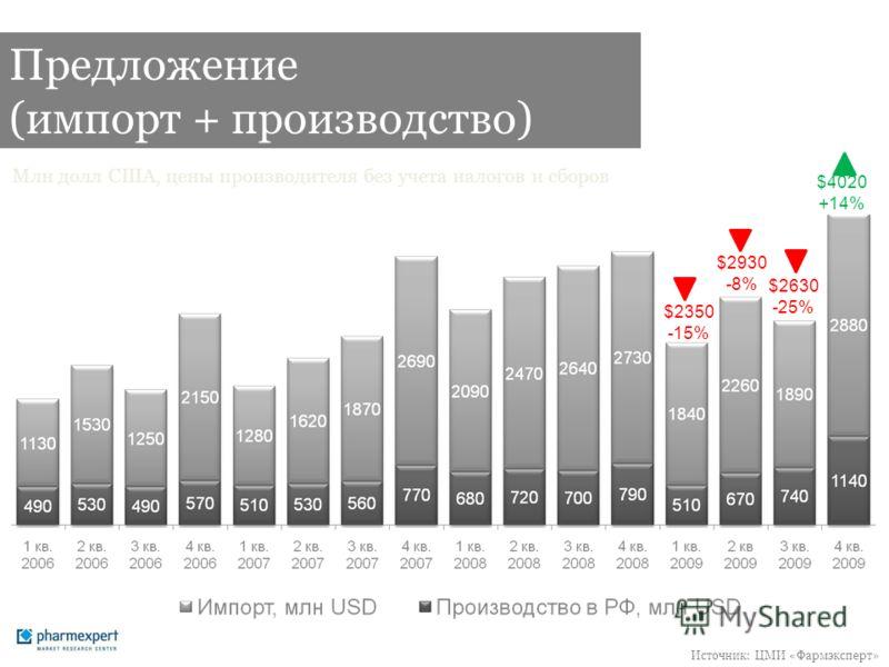 Предложение (импорт + производство) Млн долл США, цены производителя без учета налогов и сборов Источник: ЦМИ «Фармэксперт» $2350 -15% $2930 -8% $2630 -25% $4020 +14%