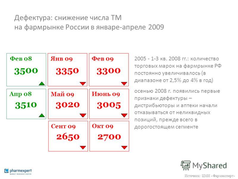 Дефектура: снижение числа ТМ на фармрынке России в январе-апреле 2009 2005 - 1-3 кв. 2008 гг.: количество торговых марок на фармрынке РФ постоянно увеличивалось (в диапазоне от 2,5% до 4% в год) осенью 2008 г. появились первые признаки дефектуры – ди