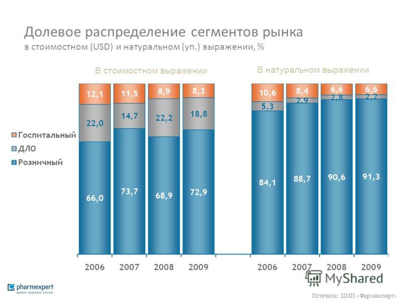 Долевое распределение сегментов рынка в стоимостном (USD) и натуральном (уп.) выражении, % В стоимостном выражении В натуральном выражении Источник: ЦМИ «Фармэксперт»