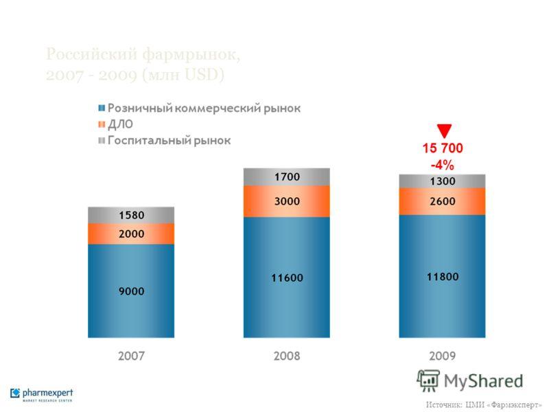 Российский фармрынок, 2007 - 2009 (млн USD) 15 700 -4% Источник: ЦМИ «Фармэксперт»