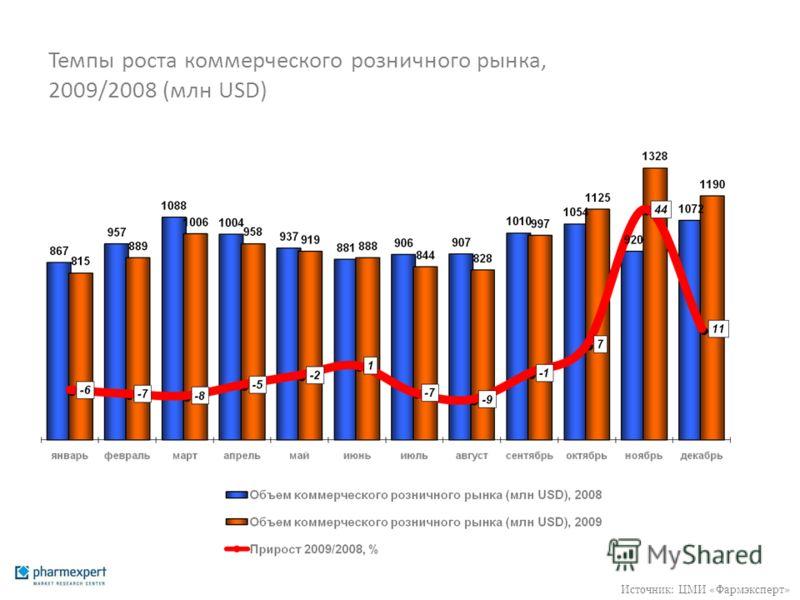 Темпы роста коммерческого розничного рынка, 2009/2008 (млн USD) Источник: ЦМИ «Фармэксперт»