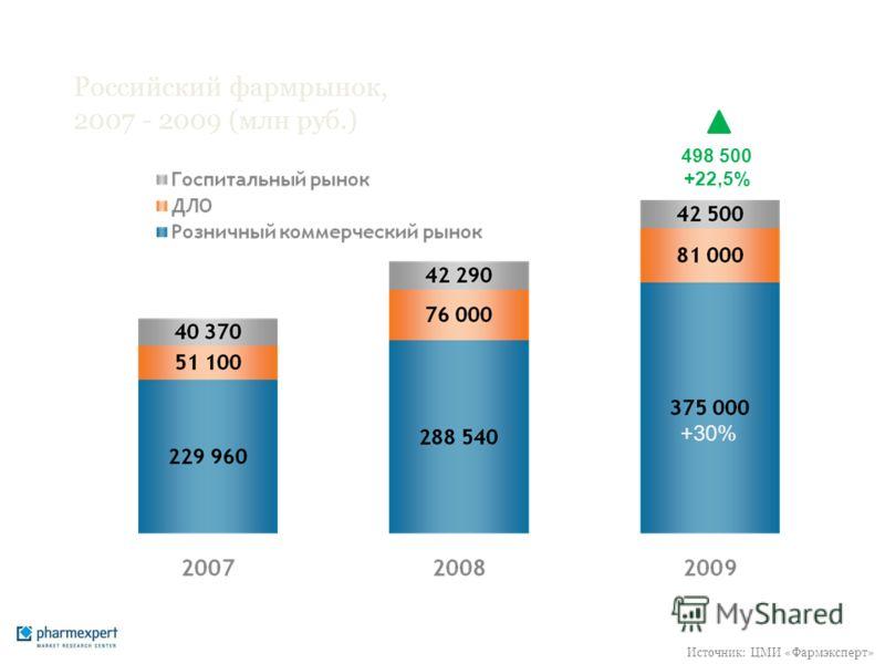Российский фармрынок, 2007 - 2009 (млн руб.) 498 500 +22,5% +30% Источник: ЦМИ «Фармэксперт»