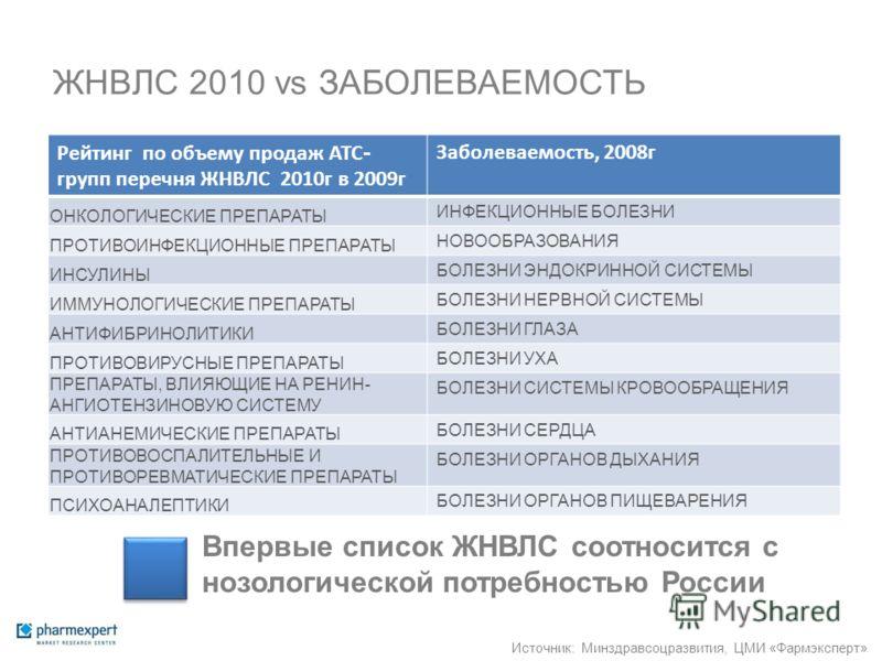 ЖНВЛС 2010 vs ЗАБОЛЕВАЕМОСТЬ Рейтинг по объему продаж АТС - групп перечня ЖНВЛС 2010г в 2009г Заболеваемость, 2008г ОНКОЛОГИЧЕСКИЕ ПРЕПАРАТЫ ИНФЕКЦИОННЫЕ БОЛЕЗНИ ПРОТИВОИНФЕКЦИОННЫЕ ПРЕПАРАТЫ НОВООБРАЗОВАНИЯ ИНСУЛИНЫ БОЛЕЗНИ ЭНДОКРИННОЙ СИСТЕМЫ ИММУН