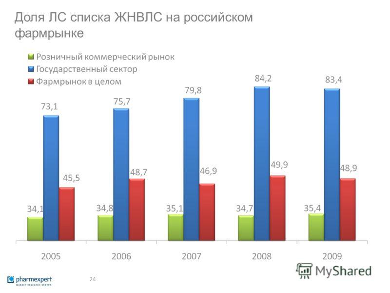24 Доля ЛС списка ЖНВЛС на российском фармрынке