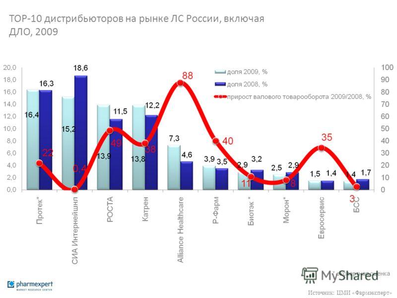 ТОР-10 дистрибьюторов на рынке ЛС России, включая ДЛО, 2009 * экспертная оценка Источник: ЦМИ «Фармэксперт»