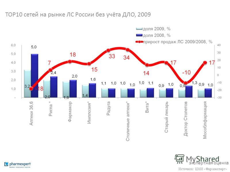 ТОР10 сетей на рынке ЛС России без учёта ДЛО, 2009 * экспертная оценка Источник: ЦМИ «Фармэксперт»