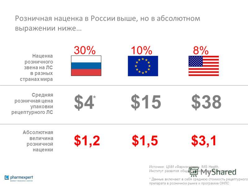 Розничная наценка в России выше, но в абсолютном выражении ниже… Наценка розничного звена на ЛС в разных странах мира $4$4 $15$38 $3,1$1,5$1,2$1,2 Средняя розничная цена упаковки рецептурного ЛС Абсолютная величина розничной наценки 30% 10% 8% Источн