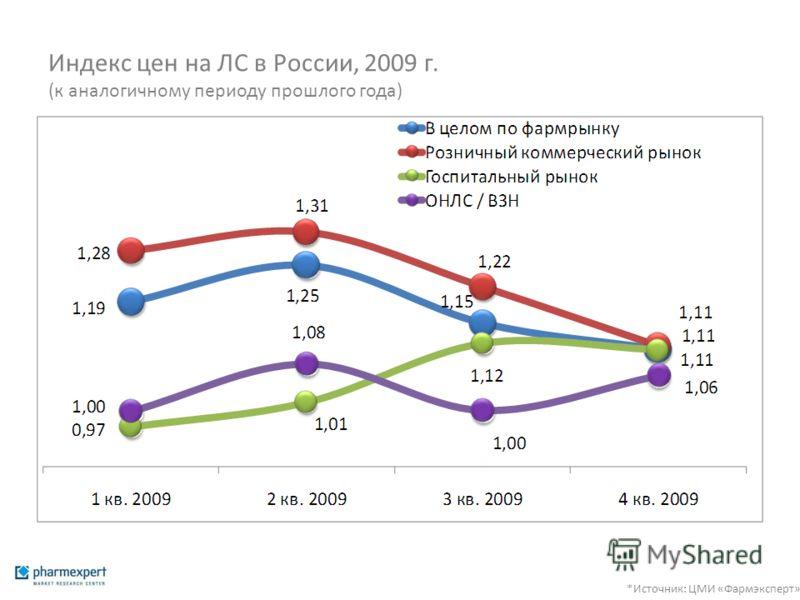 Индекс цен на ЛС в России, 2009 г. (к аналогичному периоду прошлого года) *Источник: ЦМИ «Фармэксперт»