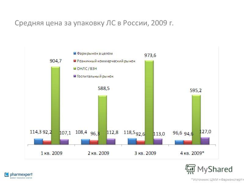 Средняя цена за упаковку ЛС в России, 2009 г. *Источник: ЦМИ «Фармэксперт»