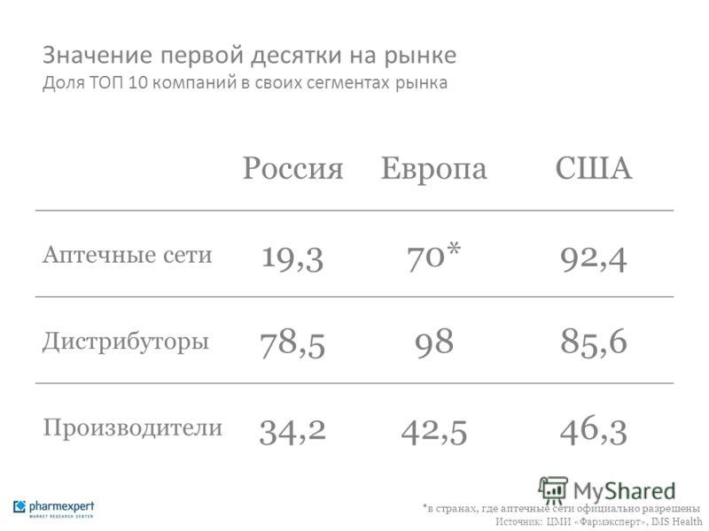 Значение первой десятки на рынке Доля ТОП 10 компаний в своих сегментах рынка РоссияЕвропаСША Аптечные сети 19,370*92,4 Дистрибуторы 78,59885,6 Производители 34,242,546,3 Источник: ЦМИ «Фармэксперт», IMS Health *в странах, где аптечные сети официальн