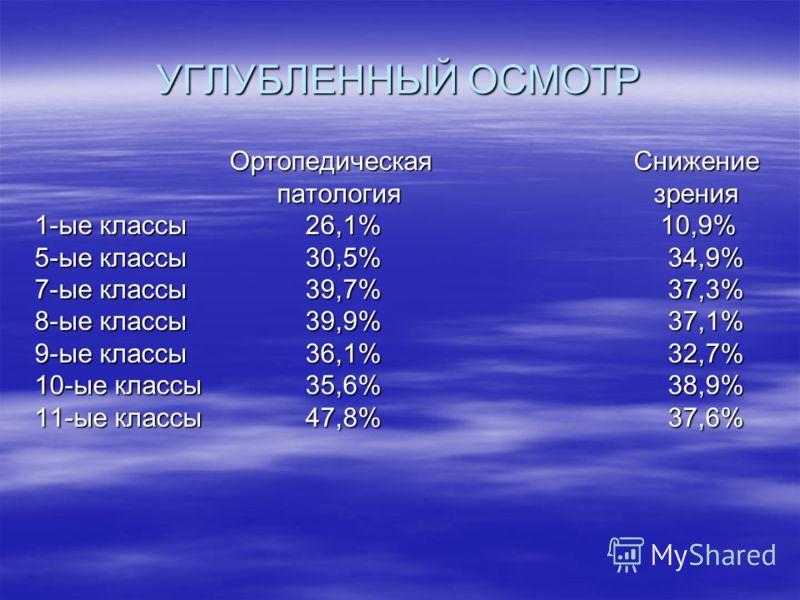УГЛУБЛЕННЫЙ ОСМОТР Ортопедическая Снижение Ортопедическая Снижение патология зрения патология зрения 1-ые классы 26,1% 10,9% 5-ые классы 30,5% 34,9% 7-ые классы 39,7% 37,3% 8-ые классы 39,9% 37,1% 9-ые классы 36,1% 32,7% 10-ые классы 35,6% 38,9% 11-ы