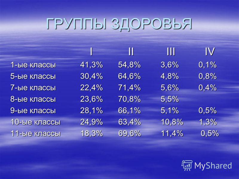 ГРУППЫ ЗДОРОВЬЯ I II III IV I II III IV 1-ые классы 41,3% 54,8% 3,6% 0,1% 5-ые классы 30,4% 64,6% 4,8% 0,8% 7-ые классы 22,4% 71,4% 5,6% 0,4% 8-ые классы 23,6% 70,8% 5,5% 9-ые классы 28,1% 66,1% 5,1% 0,5% 10-ые классы 24,9% 63,4% 10,8% 1,3% 11-ые кла