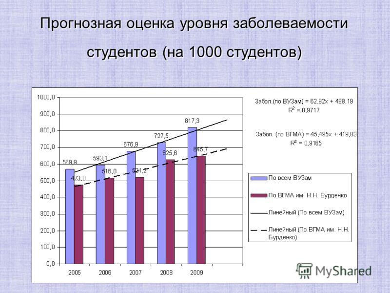 12 Прогнозная оценка уровня заболеваемости студентов (на 1000 студентов)
