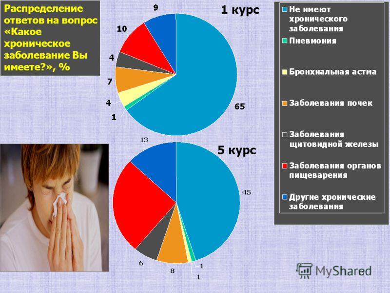 16 Распределение ответов на вопрос «Какое хроническое заболевание Вы имеете?», % 1 курс 5 курс