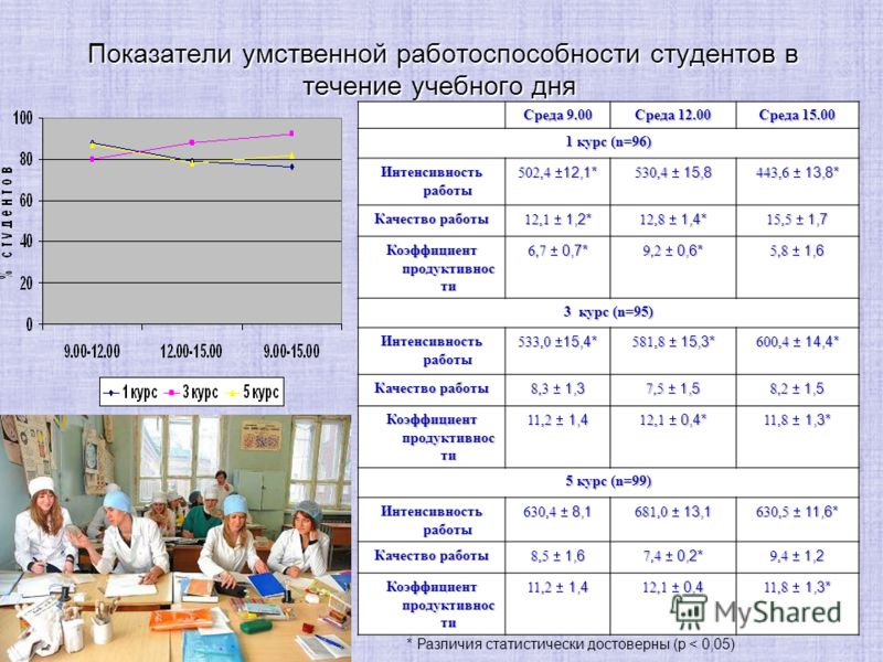 17 Показатели умственной работоспособности студентов в течение учебного дня Показатели умственной работоспособности студентов в течение учебного дня Среда 9.00 Среда 12.00 Среда 15.00 1 курс (n=96) Интенсивность работы 502,4 12,1* 530,4 15,8 443,6 13