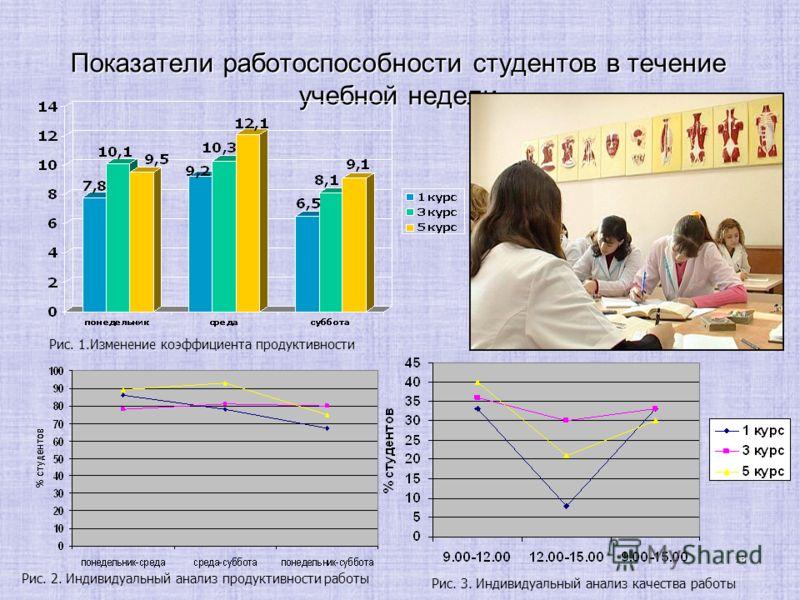 18 Показатели работоспособности студентов в течение учебной недели Рис. 1.Изменение коэффициента продуктивности Рис. 2. Индивидуальный анализ продуктивности работы Рис. 3. Индивидуальный анализ качества работы