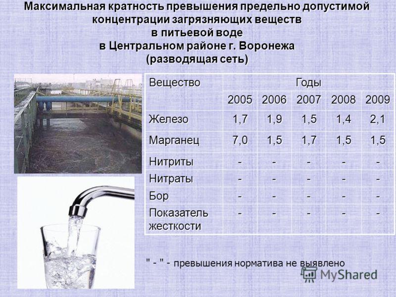 5 Максимальная кратность превышения предельно допустимой концентрации загрязняющих веществ в питьевой воде в Центральном районе г. Воронежа (разводящая сеть) ВеществоГоды 20052006200720082009 Железо1,71,91,51,42,1 Марганец7,01,51,71,51,5 Нитриты-----