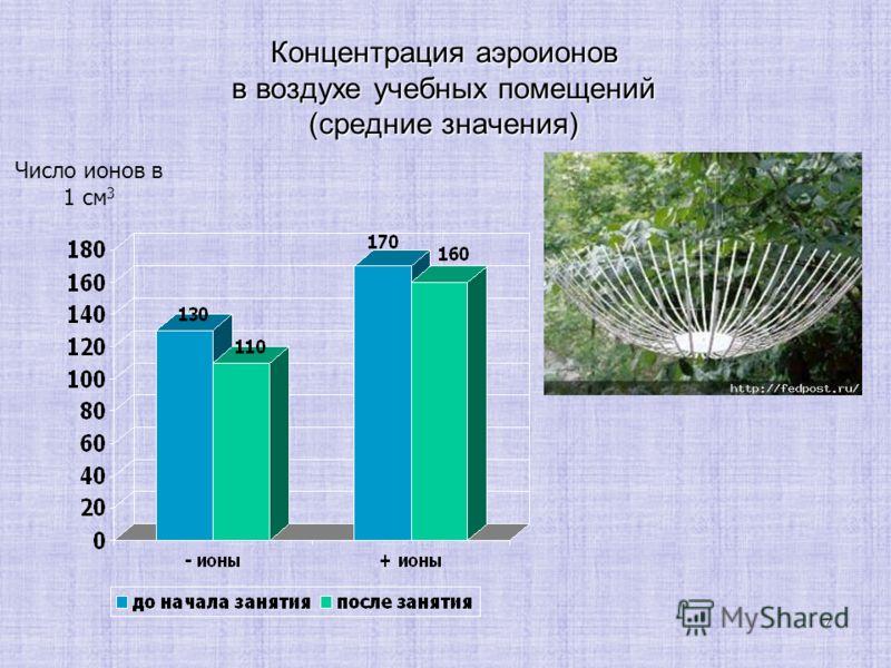 7 Концентрация аэроионов в воздухе учебных помещений (средние значения) Число ионов в 1 см 3