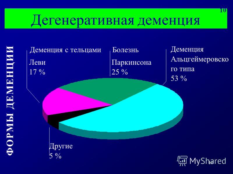 10 Деменция Альцгеймеровско го типа 53 % Дегенеративная деменция Ф О Р М Ы Д Е М Е Н Ц И ИФ О Р М Ы Д Е М Е Н Ц И И Деменция с тельцами Леви 17 % Болезнь Паркинсона 25 % Другие 5 % 10