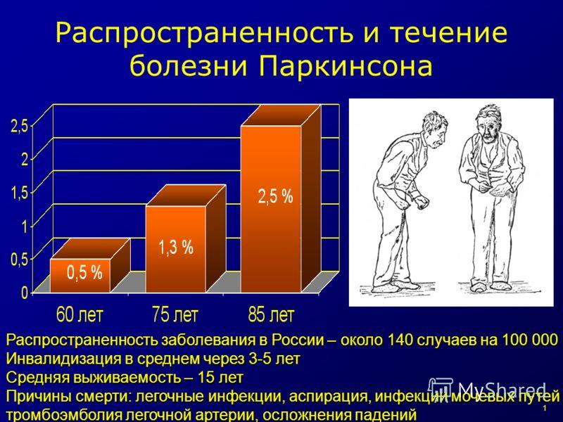 2 Распространенность и течение болезни Паркинсона Распространенность заболевания в России – около 140 случаев на 100 000 Инвалидизация в среднем через 3-5 лет Средняя выживаемость – 15 лет Причины смерти: легочные инфекции, аспирация, инфекции мочевы