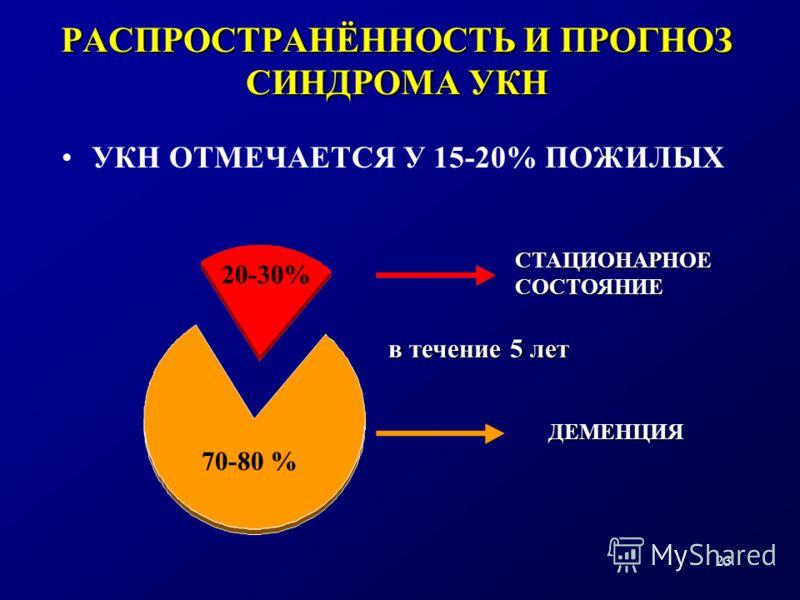 23 РАСПРОСТРАНЁННОСТЬ И ПРОГНОЗ СИНДРОМА УКН УКН ОТМЕЧАЕТСЯ У 15-20% ПОЖИЛЫХ ДЕМЕНЦИЯ СТАЦИОНАРНОЕСОСТОЯНИЕ 70-80 % 20-30% в течение 5 лет