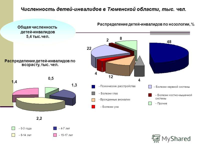 Численность детей-инвалидов в Тюменской области, тыс. чел. Распределение детей-инвалидов по нозологии, % Распределение детей-инвалидов по возрасту, тыс. чел. Общая численность детей-инвалидов 5,4 тыс.чел. - Болезни костно-мышечной системы - Болезни н