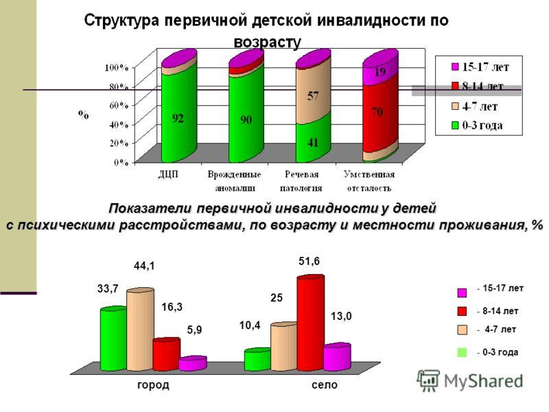 Показатели первичной инвалидности у детей с психическими расстройствами, по возрасту и местности проживания, % городсело - 0-3 года - 4-7 лет - 8-14 лет - 15-17 лет 33,7 44,1 16,3 5,9 10,4 25 51,6 13,0