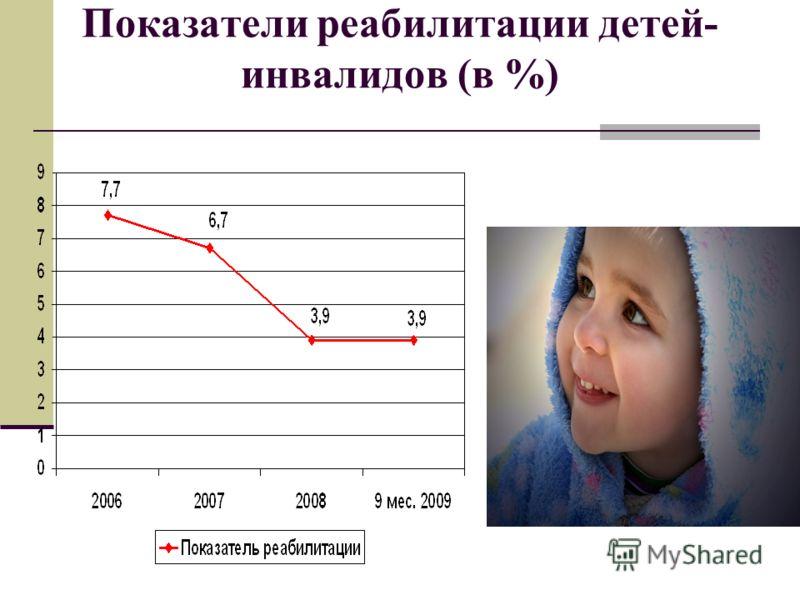 Показатели реабилитации детей- инвалидов (в %)