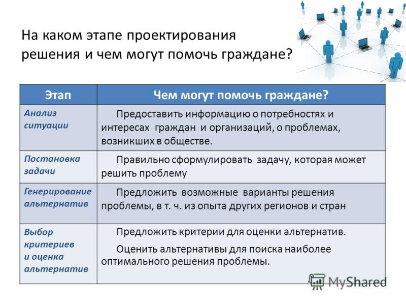 На каком этапе проектирования решения и чем могут помочь граждане? ЭтапЧем могут помочь граждане? Анализ ситуации Предоставить информацию о потребностях и интересах граждан и организаций, о проблемах, возникших в обществе. Постановка задачи Правильно