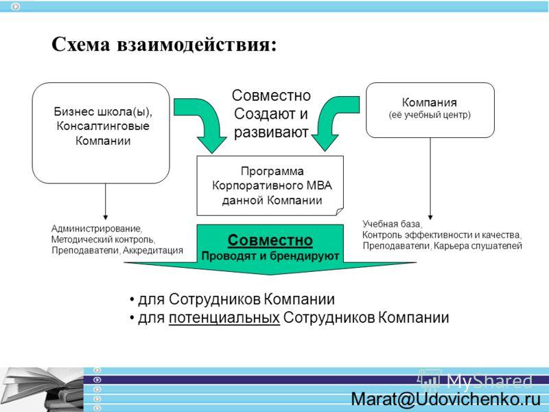 Marat@Udovichenko.ru Схема взаимодействия: Бизнес школа(ы), Консалтинговые Компании Компания (её учебный центр) Программа Корпоративного МВА данной Компании Совместно Создают и развивают Совместно Проводят и брендируют Администрирование, Методический