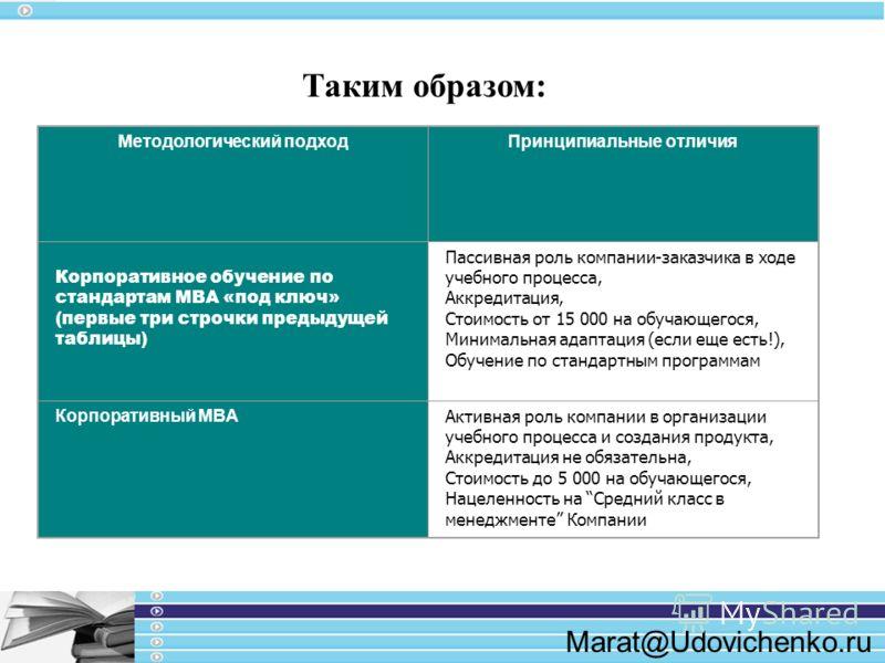 Marat@Udovichenko.ru Методологический подходПринципиальные отличия Корпоративное обучение по стандартам MBA «под ключ» (первые три строчки предыдущей таблицы) Пассивная роль компании-заказчика в ходе учебного процесса, Аккредитация, Стоимость от 15 0